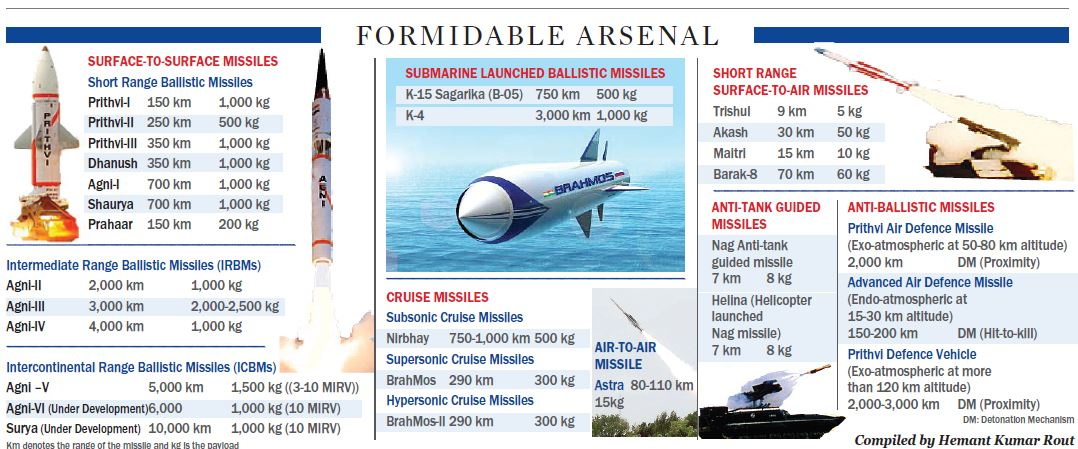 The Formidable Missile Arsenal of India - Olive Greens Institute